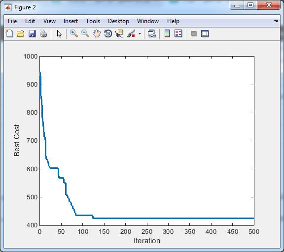 حل TSP با الگوریتم ICA در متلب