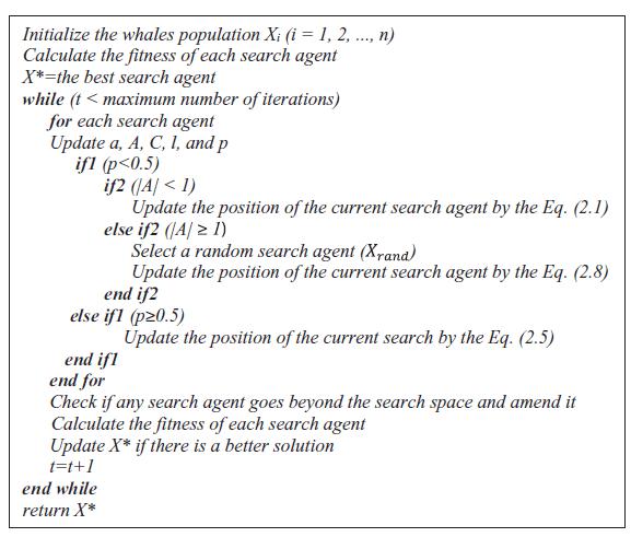 شبه کد الگوریتم وال ها WOA