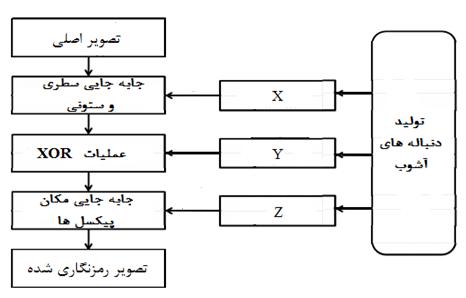 رمزنگاری تصویر با تابع آشوب در متلب