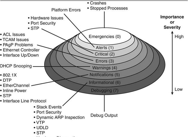 پروتکل syslog در شبکه