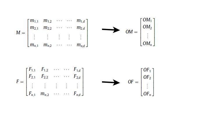 آموزش الگوریتم شمع و پروانه MFO