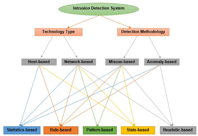 طبقه بندی سیستم های تشخیص نفوذ