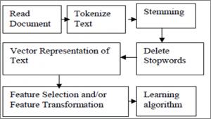 استخراج ویژگی با روش اطلاعات متقابل