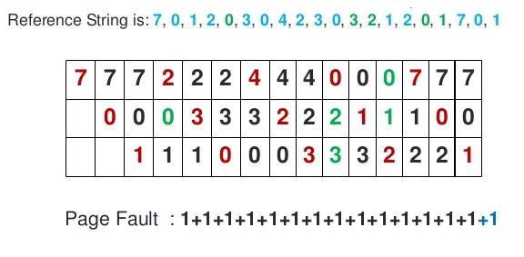 الگوریتم جایگزینی صفحه FIFO