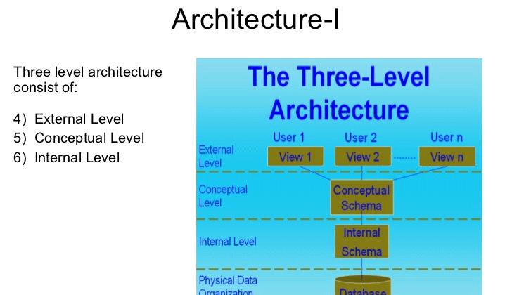 معماری پایگاه داده