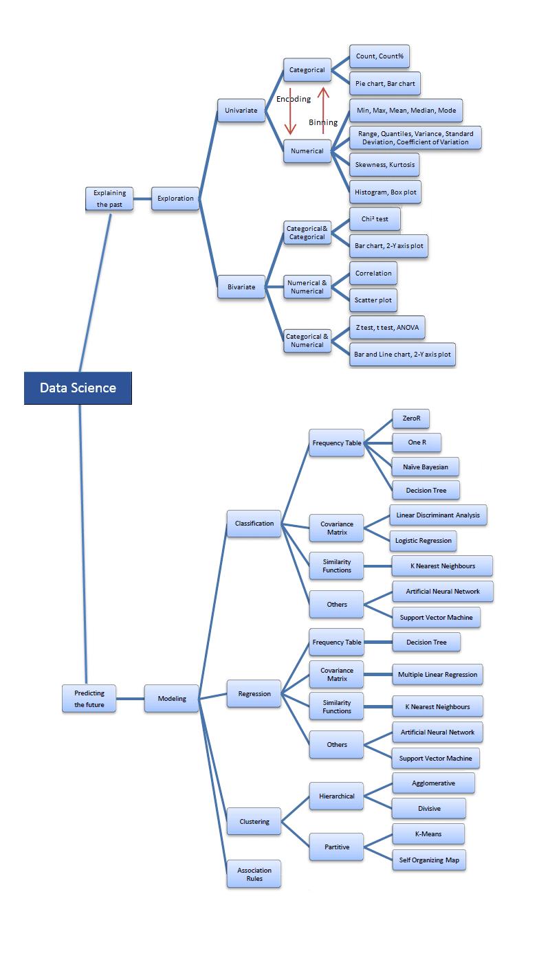 دیاگرام علوم داده