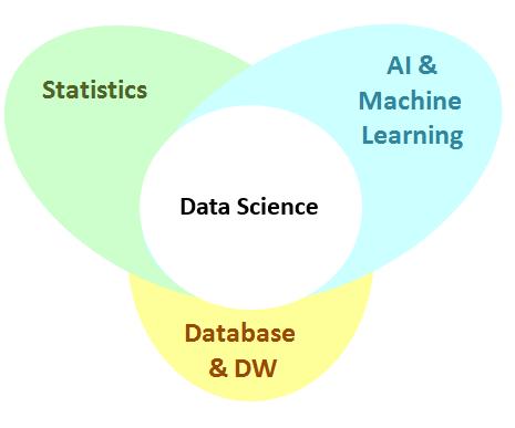 علوم داده
