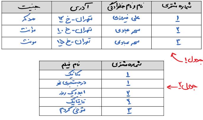 جدول 2NF