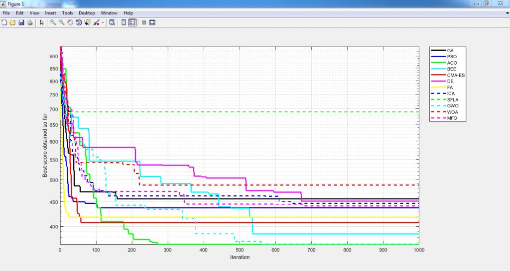 نمودار همگرایی حل مسئله فروشنده دوره گرد