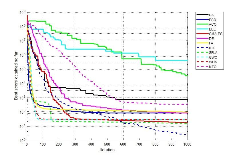 مقایسه الگوریتم های بهینه سازی