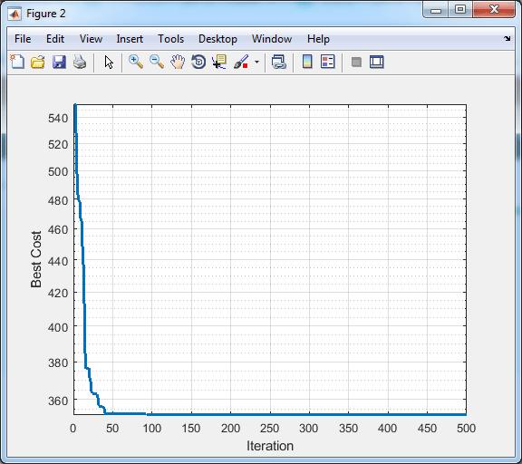 SFLA for TSP in Matlab graph 2