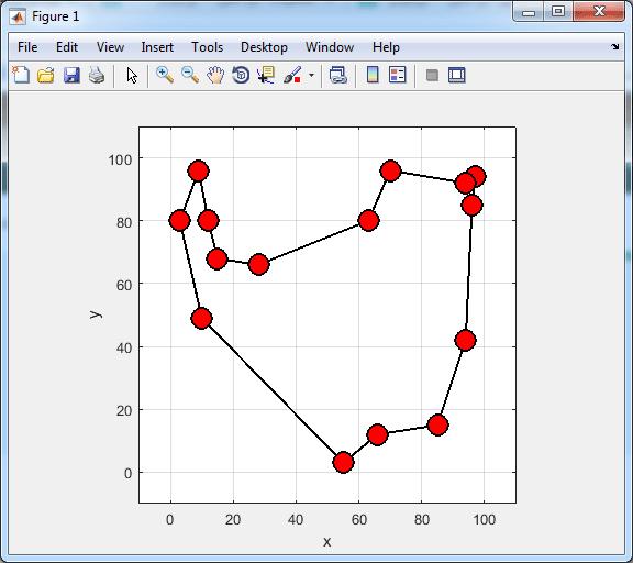 SFLA for TSP in Matlab graph