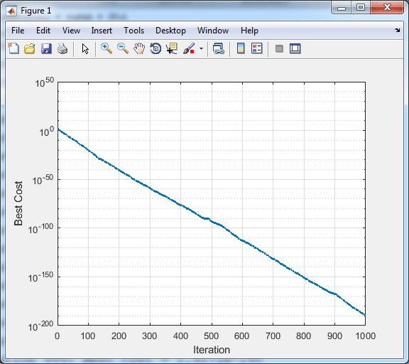 الگوریتم بهینه سازی قورباغه در متلب