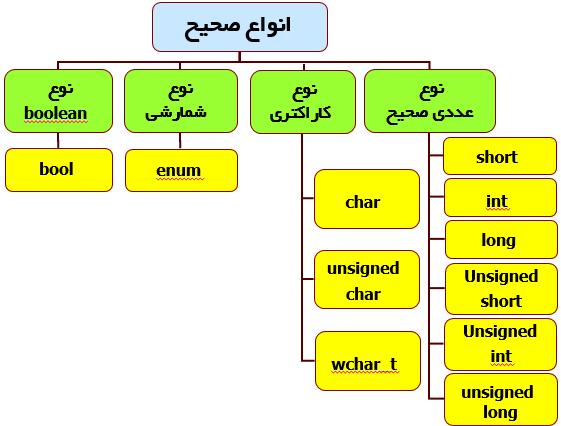انواع متغيرها در ++C