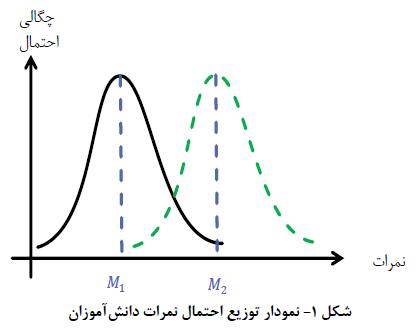 نمودار توزیع احتمال در الگوریتم TLBO