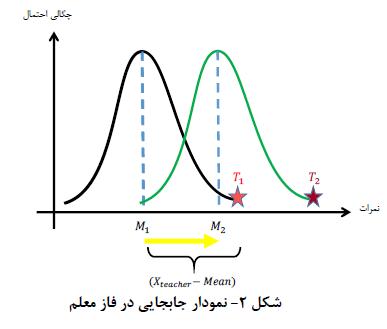 نمودار جابجایی در فاز معلم TLBO