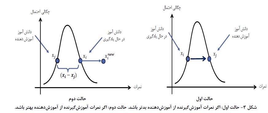 مرحله دانش آموز یا فاز یادگیری TLBO