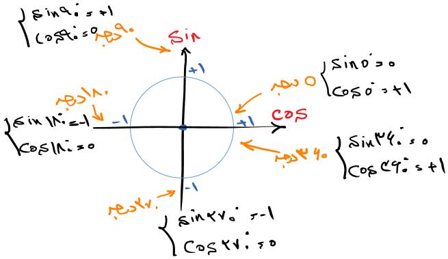 مقادیر Sin و Cos در دایره مثلثاتی