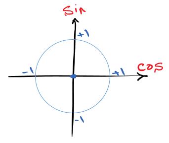 دایره مثلثاتی Sin و Cos