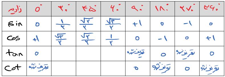 جدول نسبت های مثلثاتی سینوس و کوسینوس