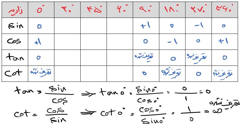 جدول سینوس و کوسینوس تانژانت و کوتانژانت