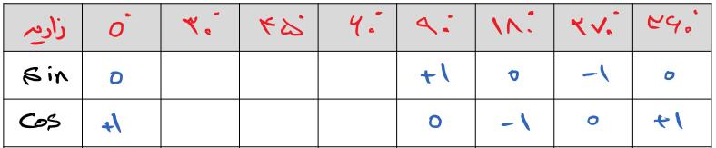 جدول سینوس و کوسینوس