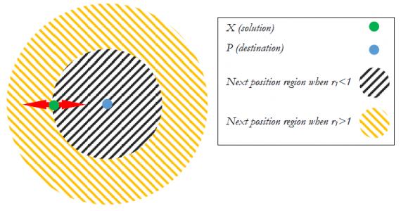 تأثیر فرمول های Sine Cosine در موقعیت بعدی