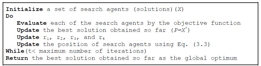 شبه کد الگوریتم SCA