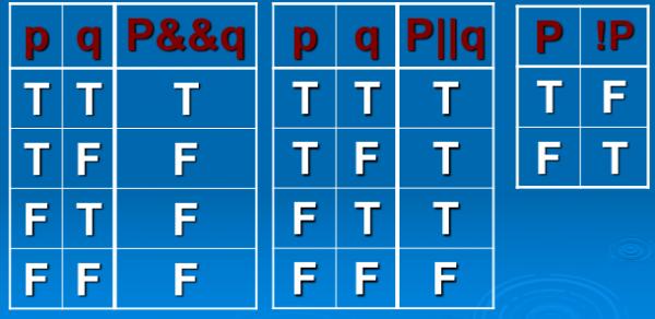 جدول and ، or و not