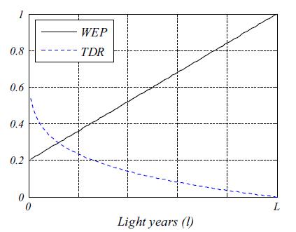 مقایسه WEP و TDR در الگوریتم MVO