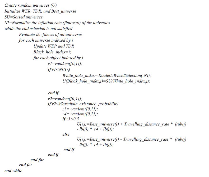 شبه کد الگوریتم MVO