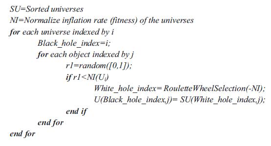 شبه کد جابجایی در الگوریتم MVO