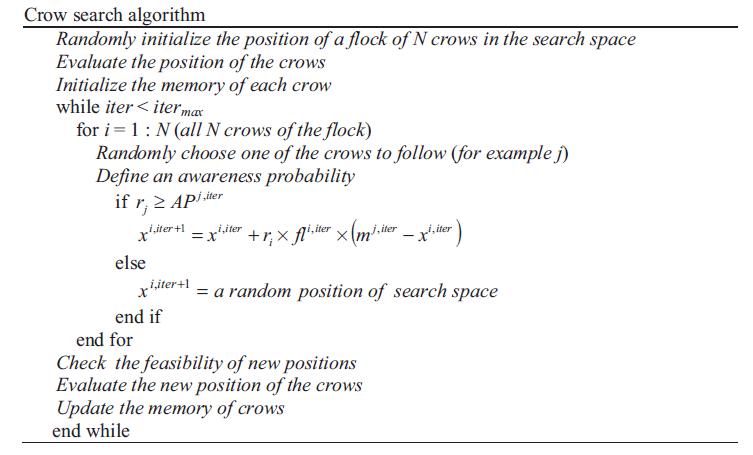 شبه کد الگوریتم جستجوی کلاغ