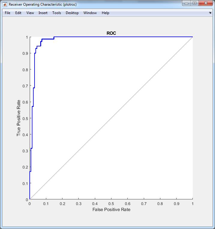 نمودار ROC شبکه عصبی با الگوریتم ACO
