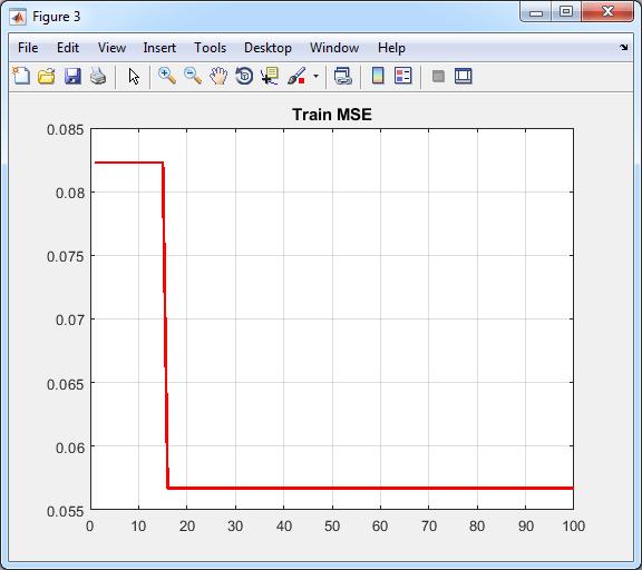 نمودار همگرایی آموزش شبکه عصبی با الگوریتم ACO بر اساس مینیمم کردن MSE