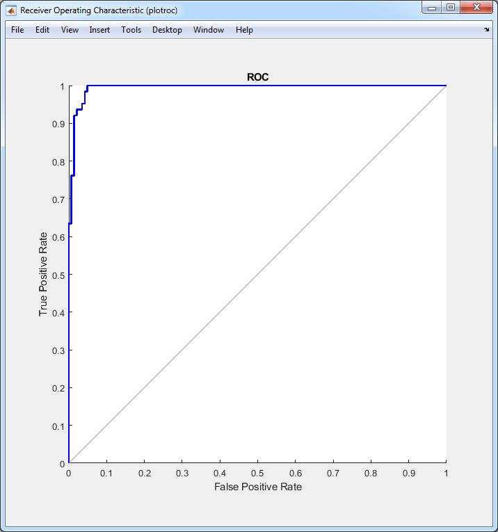 نمودار ROC شبکه عصبی با الگوریتم ICA