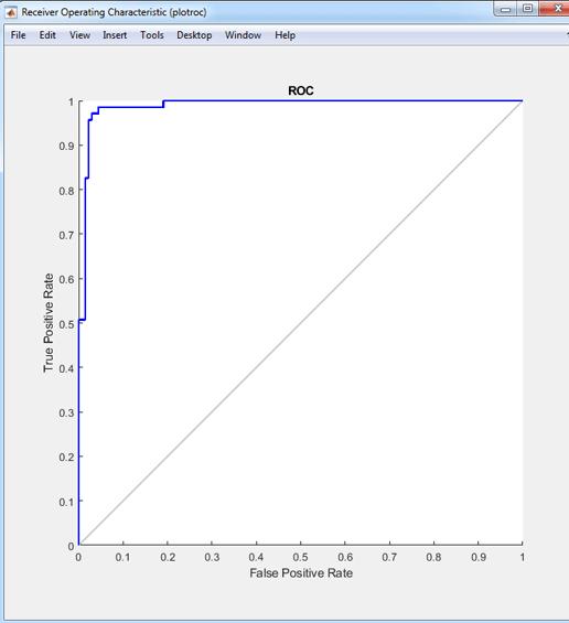 نمودار ROC شبکه عصبی با الگوریتم PSO