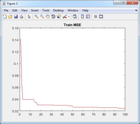 نمودار همگرایی آموزش شبکه عصبی با الگوریتم PSO بر اساس مینیمم کردن MSE