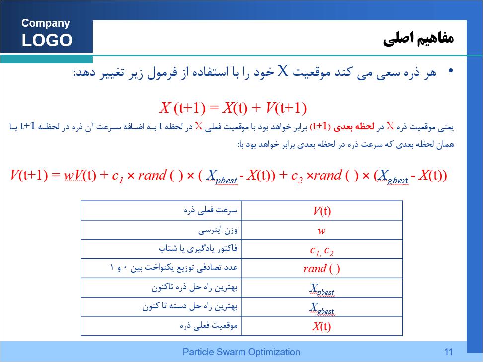 پاورپوینت الگوریتم PSO یا ازدحام ذرات اسلاید 3