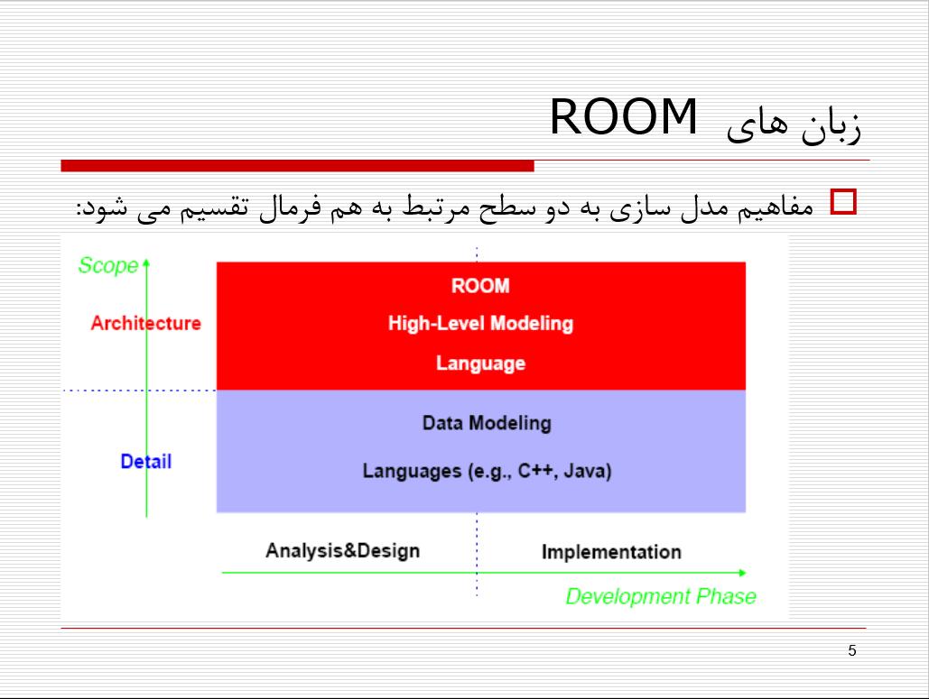 پاورپوینت مدل سازی شی گرای زمان واقعی ( متدولوژی ROOM )
