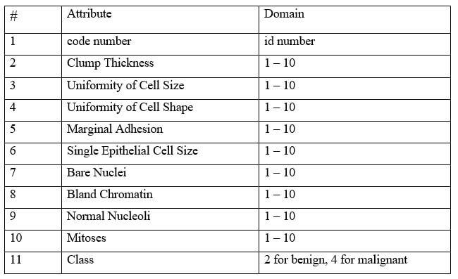 مشخصات دیتاست سرطان سینه